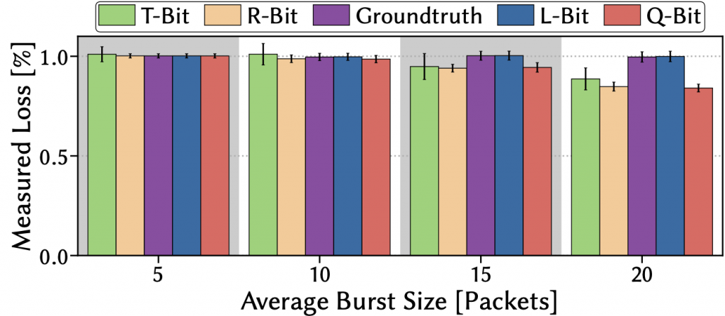 Bar graph showing mean loss rate vs average burst size.