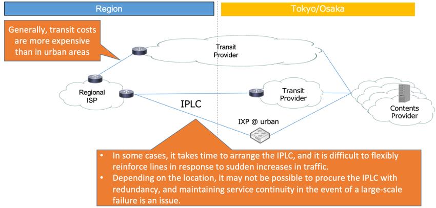 Diagram showing transit landscape of regional ISPs in Japan.