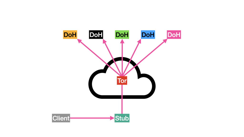 Flow diagram showing how client connects to DOH via Tor.