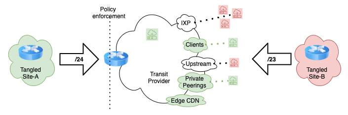 Diagram showing how to use TANGLED to learn which networks prefer the routing information you announce.