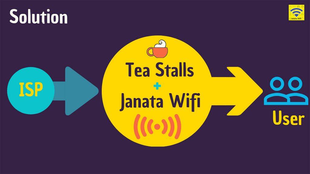 The Janata Wi-Fi operating model.