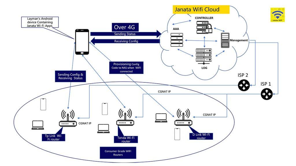 The Janata Wi-Fi network.