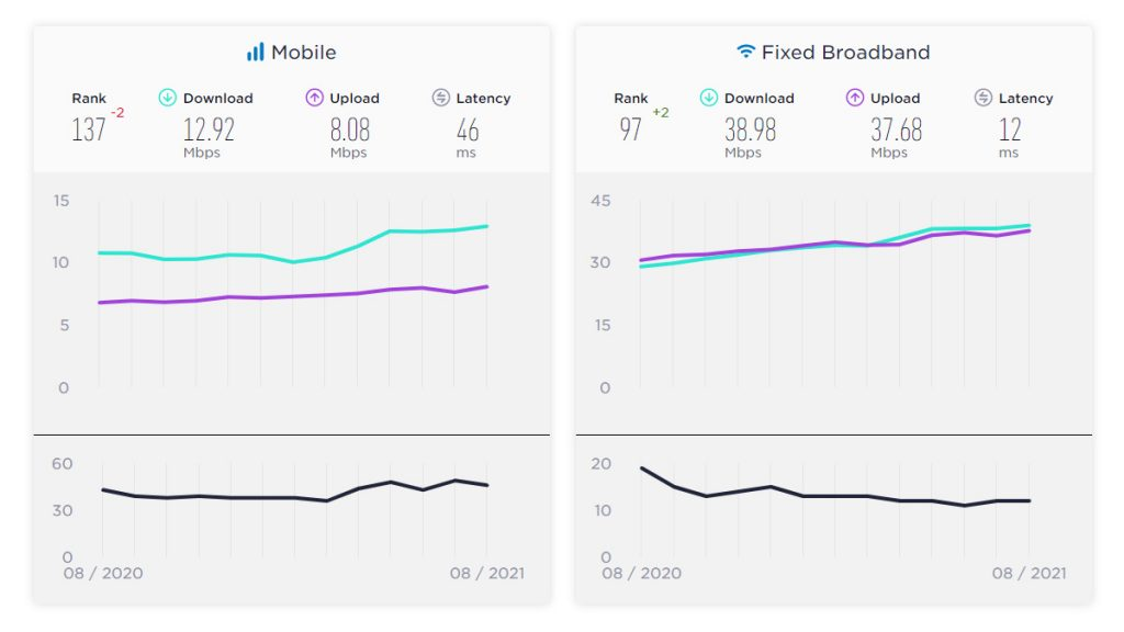Bangladesh's mobile and fixed broadband Internet speeds in August 2021.