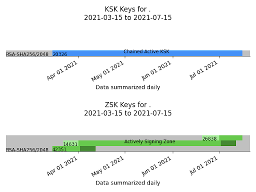 Screenshot showing visualization of key use by the DNS root zone