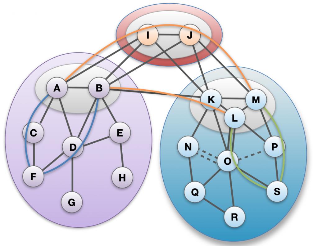 SCION path segments are created and disseminated in the control plane.