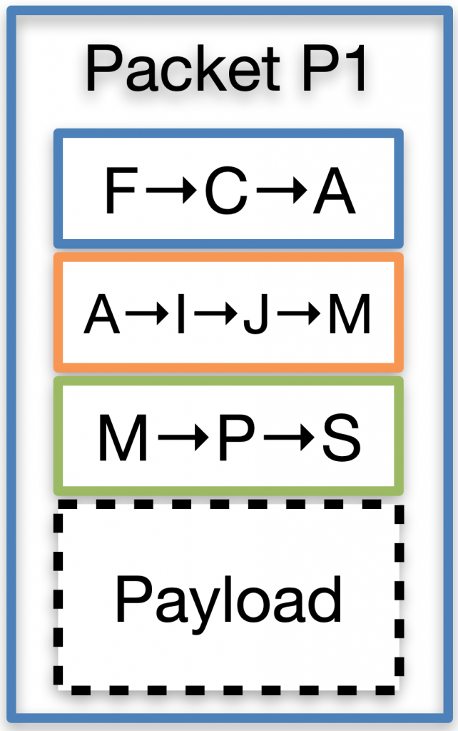 SCION packet headers contain the path and routers perform cryptographic verification and forward the packets.