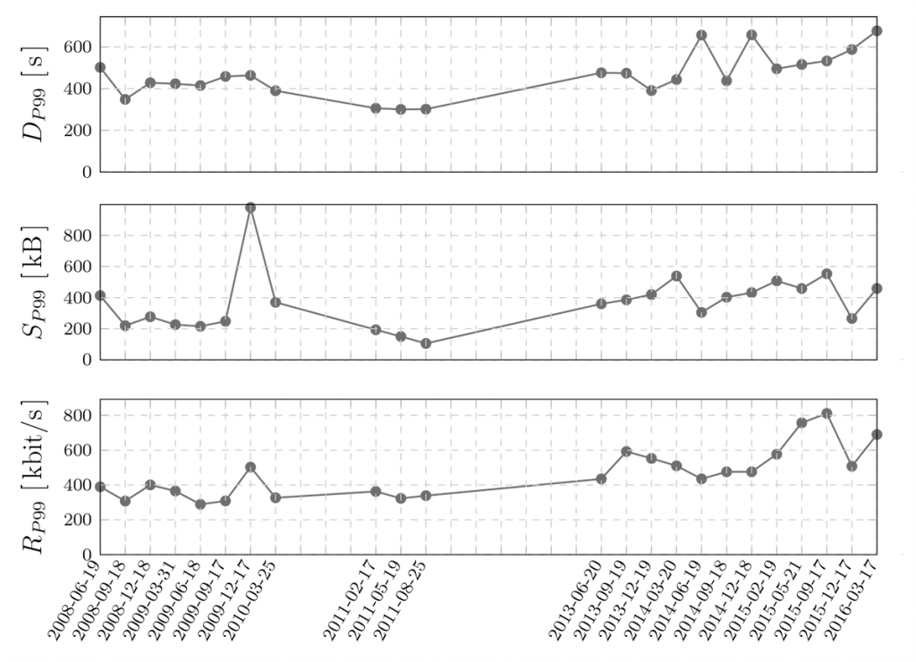 Line graphs showing measured 99th percentiles of flow duration, size, and rate.
