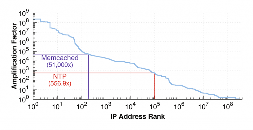 Line graph showing the maximum amplification factor we received for each IP address